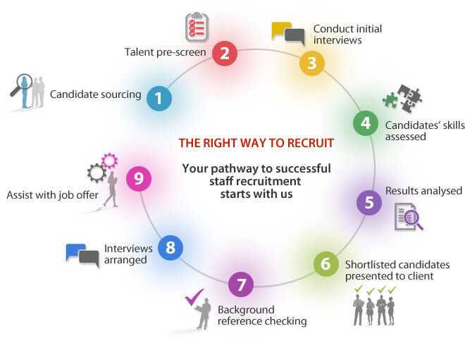 The right way to recruit - Your pathway to successful staff recruitment starts with us